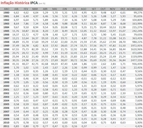 taxa igpm janeiro 2016 ipca e igpm infla 231 227 o hist 243 rica no brasil dados e gr 225 ficos