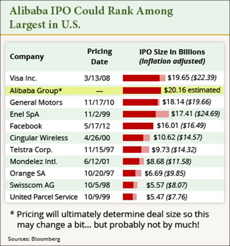 alibaba ipo why alibaba stock can outperform ipo giants of the past