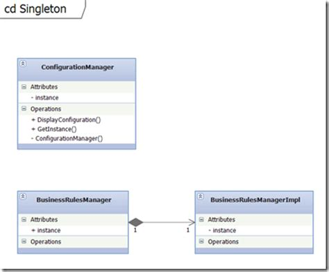 objective c singleton an efficient design pattern tutorial common design patterns in c 4 0 part6
