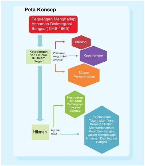 Administrasi Pemerintah Daerah Sejarah Konsep Dan Penatalaksanaan D peta konsep sejarah wajib xii bab 1 akrab senada