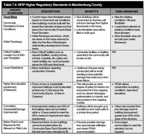 outreach plan template beyond the basics national flood insurance program
