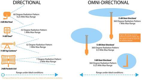 wifi antenna wiring diagram wiring diagram