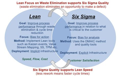 34 best six sigma concepts images on pinterest project management