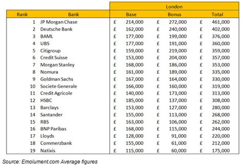 Mba Starting Salary Goldman Sachs by Which Investment Banks Pay The Salaries And Bonuses
