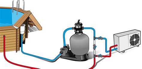 Fonctionnement Pompe A Chaleur 4148 by Chauffer Sa Piscine Avec Une Pompe 224 Chaleur