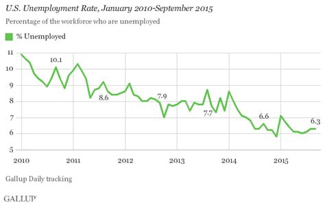 What Is The Employment Rate Of Earl G Mba Graduates by U S Gallup Rate Steady In September