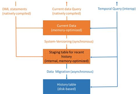 sql server memory optimized table system versioned temporal tables with memory optimized