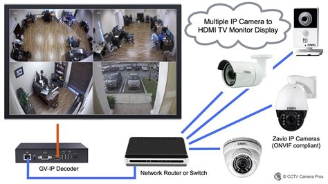 Cctv Mmc Live Tv how to display live from ip cameras on tv