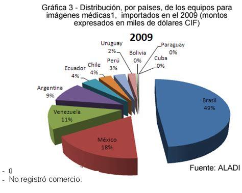 sigma imagenes medicas mexico din 225 mica del sector de las im 225 genes m 233 dicas en am 233 rica latina