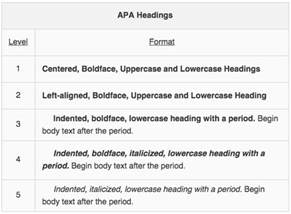 How To Use A For Mat by Apa Structure And Formatting Of Specific Elements