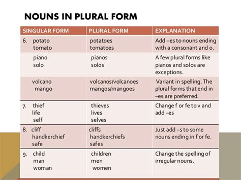 plural form related keywords plural form