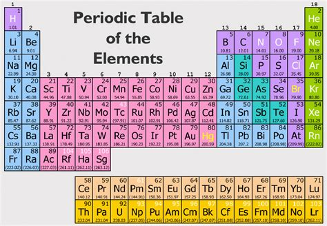 Periodic Table With Molar Masses by Atomic Mass Atomic Mass Is