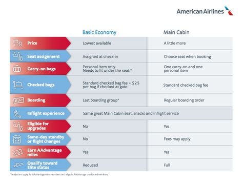 united economy baggage allowance american airlines and united will ban carry on bags for