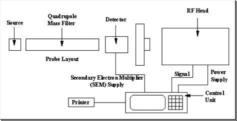 mass spectrometer block diagram 1