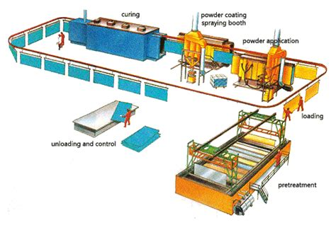 machine layout of jacket powder coated aluminium windows the pre treatment