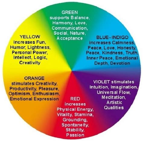 7 Colors And How They Affect Our Moods by How Do Colors Affect Moods Home