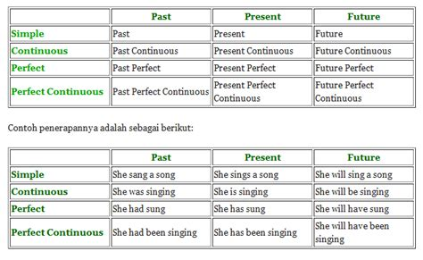 membuat dalam english english course 4 inadev trik dalam belajar grammar