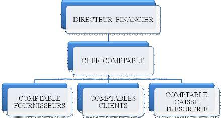 Vente Cabinet Comptable by Memoire Mise En Place Du Manuel De Proc 233 Dures