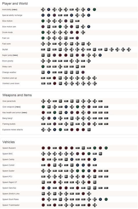 super jump gta 5 cheat codes ps3 gta v cheats for ps4 and secrets updated every cheat