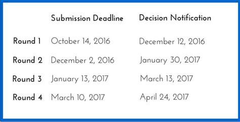 Kenan Flagler Mba Application Deadline by Unc Kenan Flagler 2016 17 Mba Essay Tips And Deadlines
