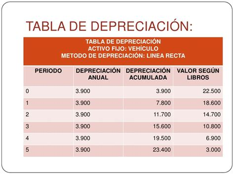 tablas de depreciacion vehiculos hacienda tabla depreciacion vehiculos images