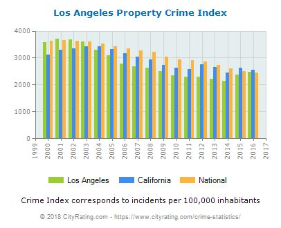 los angeles crime statistics: california (ca) cityrating.com