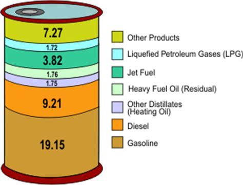1 barrel (42 gallon) minyak mentah menghasilkan 44 gallon