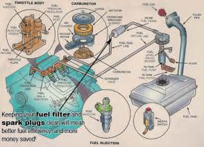 Fuel System In Automobile Car Care Tips Brought To You By Keller Bros Auto Repair