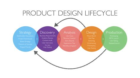 design strategy meaning product design playbook ux collective