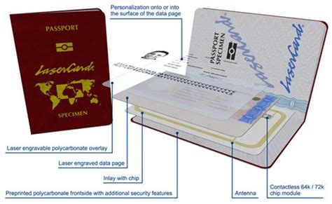 integrated circuit chip passport introduction