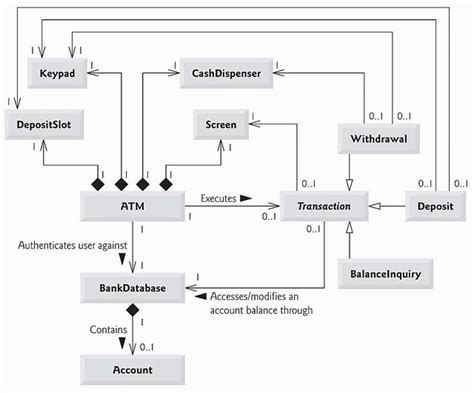object diagram for atm machine uml class diagram for atm images frompo