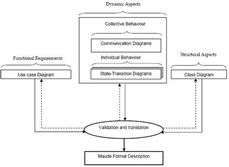 diagram method figure 2 methodology of the approach