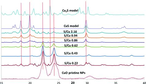 pattern matching nps sulfidation of copper oxide nanoparticles and properties