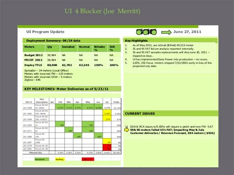 4 blocker template program management review presentation