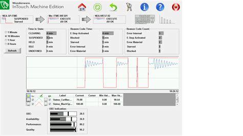 downtime analysis template wonderware innovation stage presentation machine