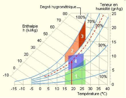 diagramme de l air humide exercices corrigés diagramme de l air humide exercices corrig 233 s terrain a batir