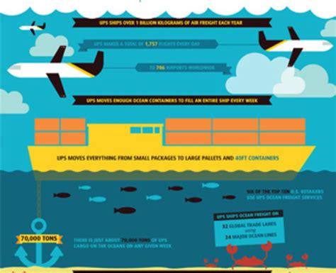 ups air  ocean freight