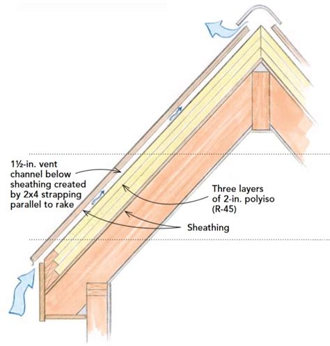 Insulating Sloped Ceiling by This Insulated Sloped Roof Assembly Locates All Of The
