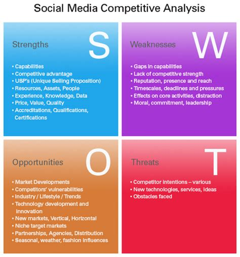 social media | social media marketing mix: anal...