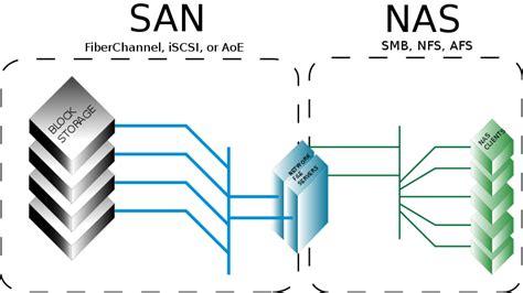 perbedaan gambar format jpeg dan png teknologi informasi perbedaan san dan nas