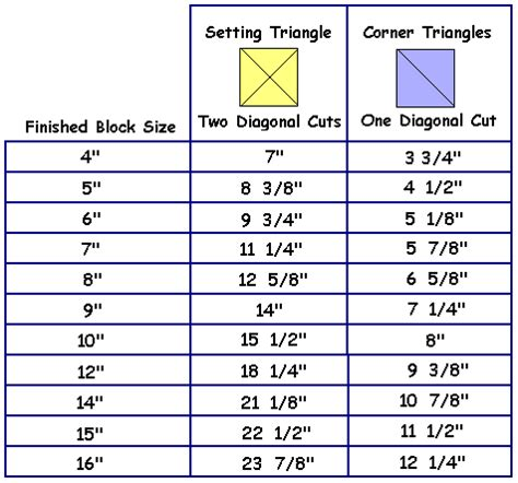 Quilt Square Calculator by Pin By Vicki Freeman On Quilting Tips Tricks And Tutes