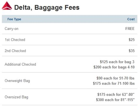 delta domestic baggage letting travellers compare the optional fees that airlines