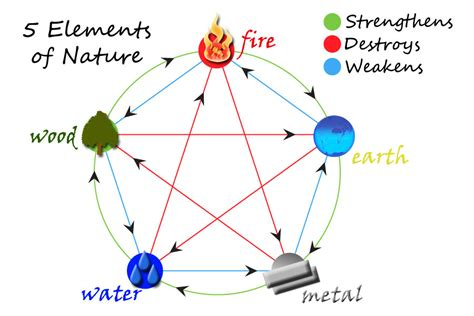 the 5 elements of 5 elements of nature www pixshark com images galleries with a bite