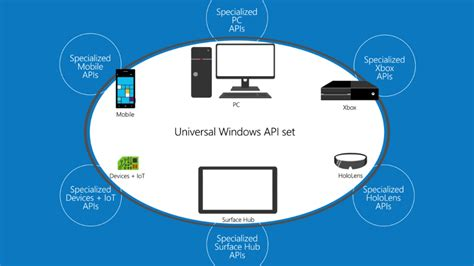 Background Check Api Dynamically Detecting Features With Api Contracts 10 By 10 Windows Developer