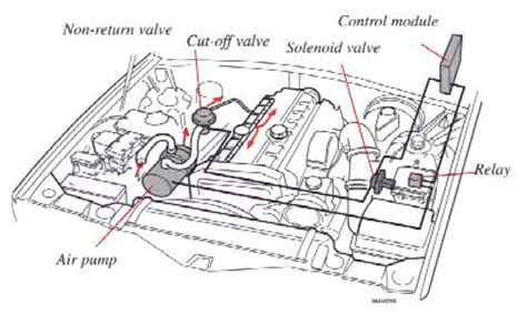 how do cars engines work 1996 volvo 960 on board diagnostic system 1996 volvo 960