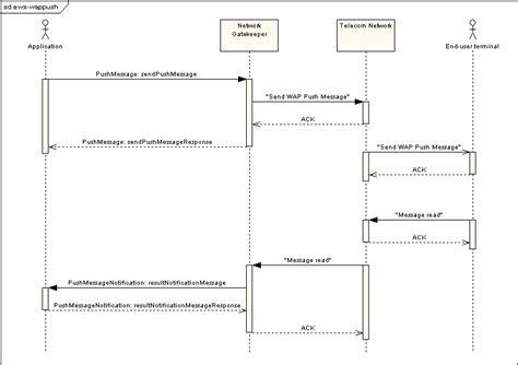 web sequence diagram extended web services wap push