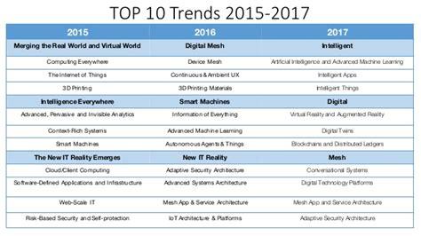 Best New Technology 2017 | gartner top 10 strategic technology trends 2017