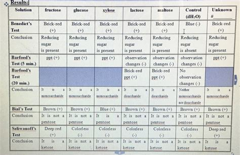 carbohydrates lab solved biochemistry lab test for carbohydrates monosacc