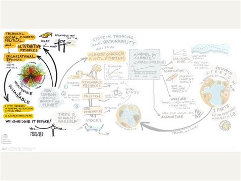 generative scribing a social of the 21st century books slide13 kelvy bird