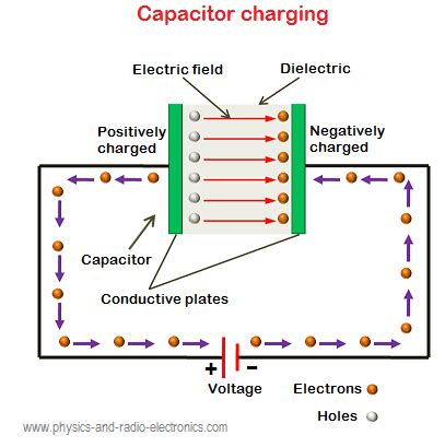 the electric field of the capacitor has deflect the electron downward is a capacitor charged by voltage or something like that much to do it again updated